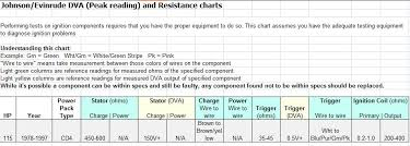 115hp johnson no spark reel time forums Evinrude Power Pack Wiring Diagram click image for larger version name omc voltage resistance jpg views 1407 \