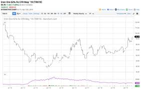 Divergence Between Iron Ore And Steel Is X A Buy Despite