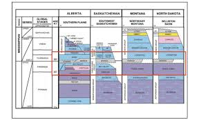 Alberta Stratigraphic Chart Granite Oil Solid As A Rock Or Out Of Gas Granite Oil