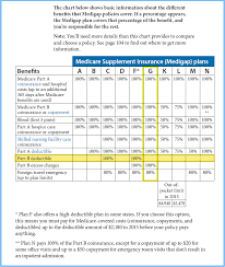 Medicare Supplement Chart 2017 Medicare Supplement Plan G Vs F What Plan Is Best