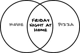 Venn Diagram Pizza How To Make Sense Of Any Mess