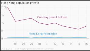 Hong Kong Population Growth