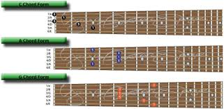 Caged System Chord Chart The Caged System Guitar Chords And Major Chords Explained