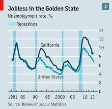 Bark If You Dont Like Deficits Californias Economy