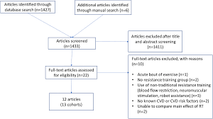 Effects Of Resistance Training On Arterial Stiffness In