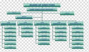 Corporate Organizational Chart With Board Of Directors Organizational Chart Diagram Emirates Board Of Directors