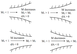 subsonic and supersonic flow in nozzles