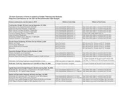 bathroom remodel checklist. Complete Bathroom Renovation Checklist Remodel B