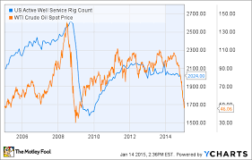 Us Rig Count Chart Billionaire Oilman Gives A Clue On When Oil Prices Will