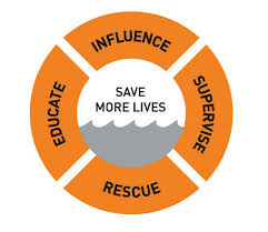 Image result for rescue educate influence supervise rnli rise