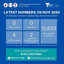 As of thursday evening, there are: Coronavirus Australia Live News Global Covid 19 Cases Pass 50 Million More Victorian Businesses Open Abc News