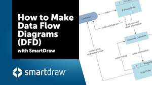 Flow Charts In System Analysis And Design Data Flow Diagram Everything You Need To Know About Dfd