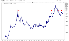 Silver Ounce Chart 4 Reasons To Buy Silver In 2018 Gold News