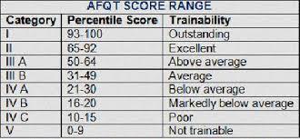 Asvab Score Chart Marine Asvab Score Score On Asvab