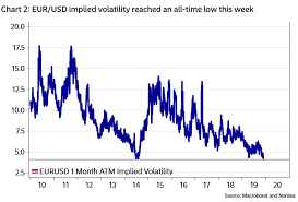 Eur Usd Volatility Chart The Death Of Fx Volatility