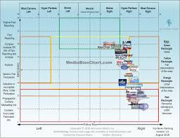 Bias Chart Home Media Bias Green News News Media