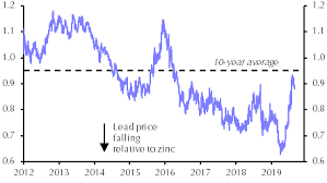 Demand Concerns To Continue Driving Prices Capital Economics