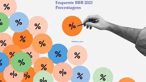 Porcentagens das enquetes do BBB 2021, emparedados