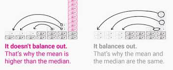 Median Vs Average Household Income What Is The Difference