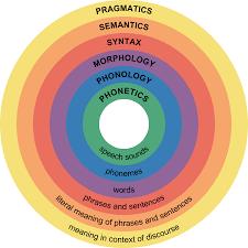 Introduction To Language Boundless Psychology