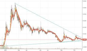 Icnb Stock Price And Chart Otc Icnb Tradingview
