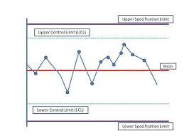shewhart control charts control chart versus run chart