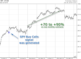 Spy Options Chart Spy Options System Signals Chart