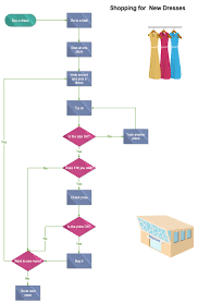10 Interesting Flowchart Examples For Students