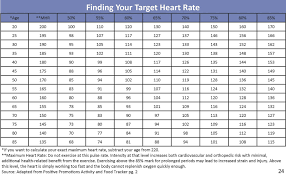 Target Heart Rate By Age And Gender Chart Target Heart Rate Chart For Men Resting Heart Rate
