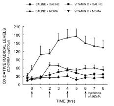 Mdma Tolerance Chart Erowid Mdma Vault Mdma Antioxidants