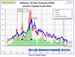 Is The Safe Haven Government Bond Bubble Finally Bursting