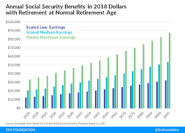 Social Security In Deficit Why And What To Do About It