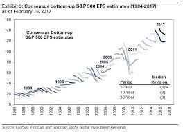 Consensus Bottom Up Estimates 021917