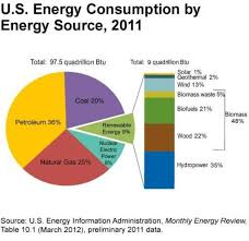 environment for kids renewable energy renewable energy use in the united states