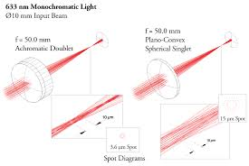 figure 3 improved focusing with achromatic doublet