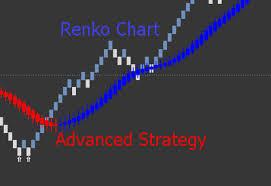 Renko Chart Advanced Strategy Article Contest