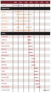 Blackberry Ripening Chart Harvest Calendar Apple Hill