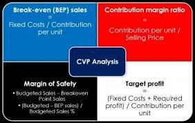 Product Profitability Analysis Excel Break Even Analysis Cost Volume Profit Analysis Excel Model