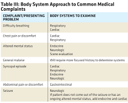 Transition Series Topics For The Emt Medical Assessment