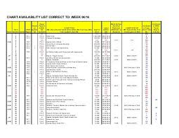 41 Memorable Chart Availability List