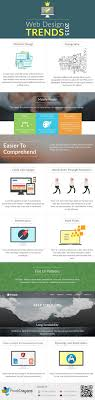 Web Design Trends 2015 Web Design Trends 2015 Infographic Pixelcrayons
