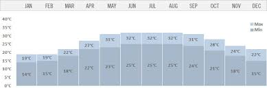 Bhutan Temperature Chart Climate Of Vietnam
