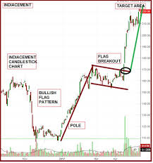 How To Use The Flag Chart Pattern For Successful Trading