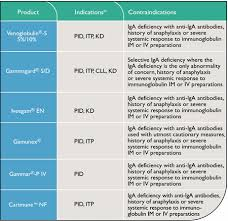 Gammagard Infusion Rate Chart Selecting Appropriate Igiv Therapy