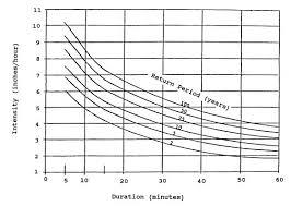 Idf Curve The Climate Workspace