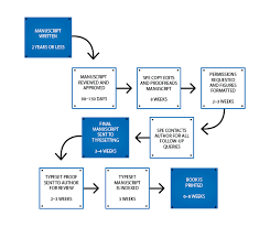 Printing Press Production Flow Chart Books