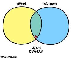 Venn Diagram Jokes Comic By Natalie Dee Hey Guys Lets Make More Venn Diagram
