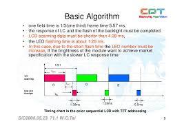 Tft Algorithm Chart 20080523_sid_71 1_wenchih