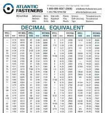 Inches To Millimeters Conversion Chart Pdf Drill Bit Sizes Inches Healthyliving101 Co