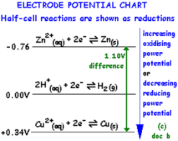 Simple Cell Notation Construction Electrode Potential Chart